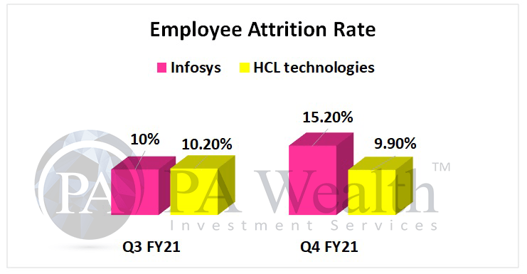 Infosys and HCL technologies employee attrition rates