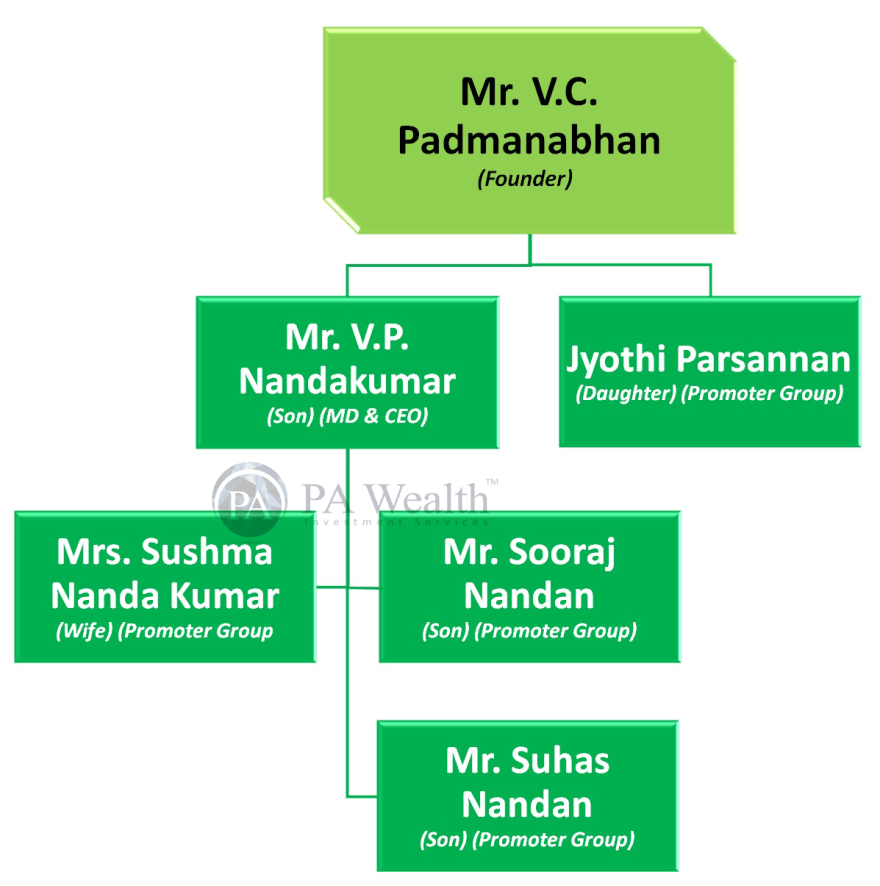 stock research manappuram finance with detail of family structure