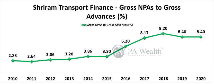 shriram transport finance NPAs