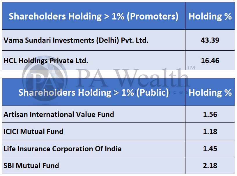 HCL Technologies stock research with details of major public and promoter shareholders