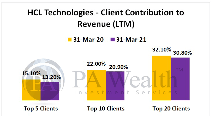 HCL Technologies stock research with details of client contribution to revenue FY21 and FY20