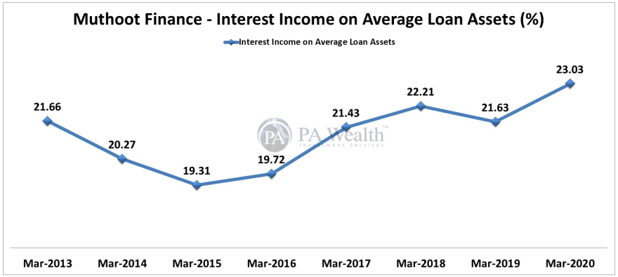 muthoot finance stock research with detail of interest
