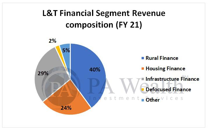 L&T financial services revenue segmentation for stock analysis