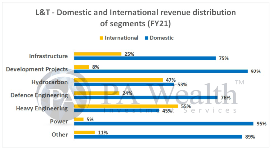 L&T group businesses bifurcation as per domestic and international businesses