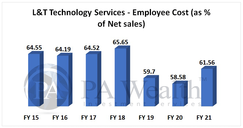 LTTS stock analysis with employee expenses analysis, expected to rise in FY22