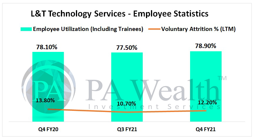 L&T technology services stock analysis with detail of employee metrics