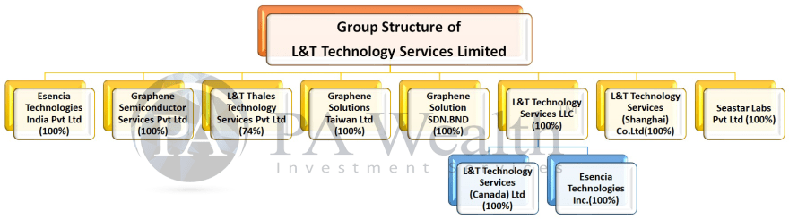 LTTS stock analysis with detail of group structure