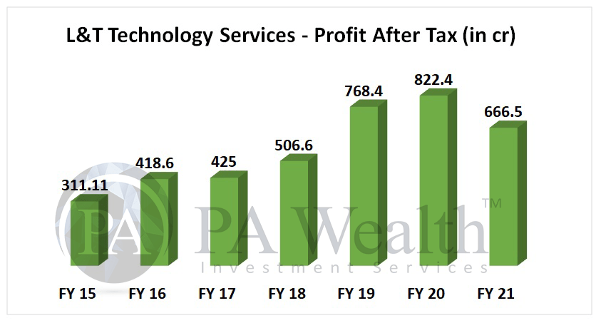 L&T technology services stock analysis with detail of PAT growth over last 6 years