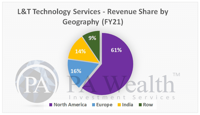 L&T technology services stock analysis with detail of revenue segments in various geographies