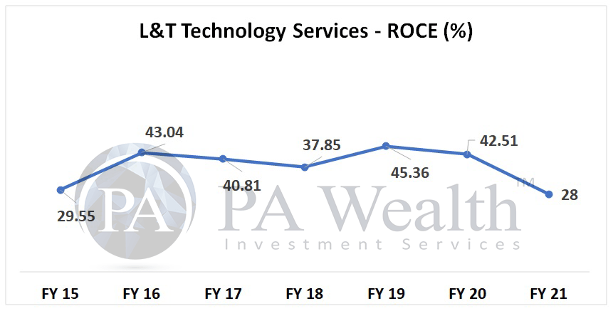 LTTS stock analysis with ROCE analysis