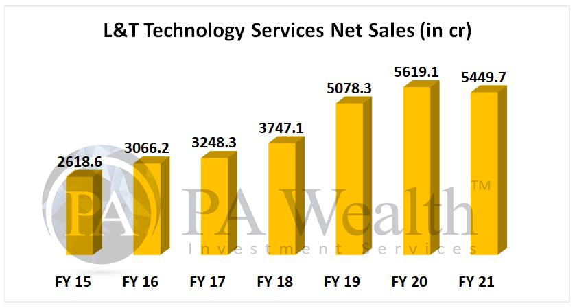 L&T technology services stock analysis with detail of sales growth