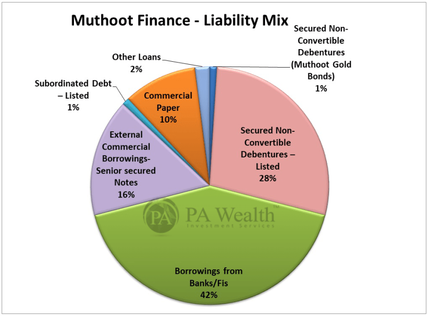 muthoot finance stock research with detail of diversified liability mix till Dec 2020