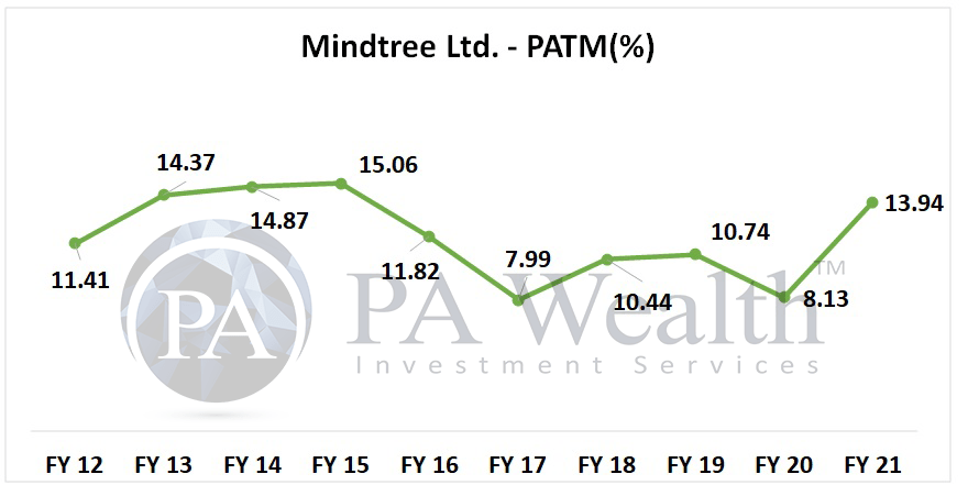 mindtree stock analysis with details of growth of PAT margin