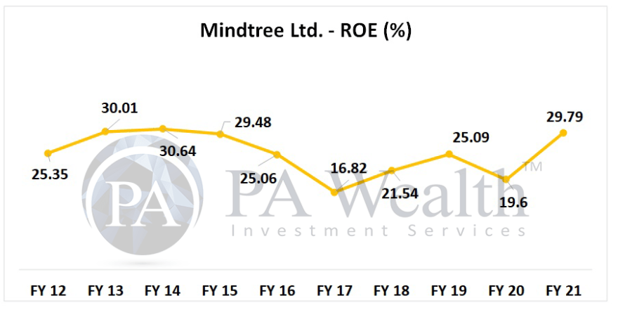 ROE of Mindtree in last 10 years