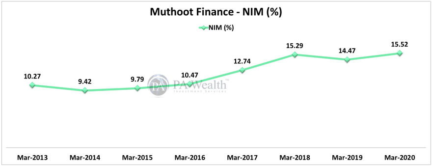 muthoot finance stock research with detail of year on year Net Interest Income