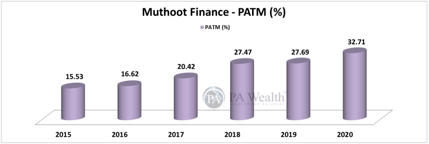 muthoot finance stock research with 10 years PAT growth