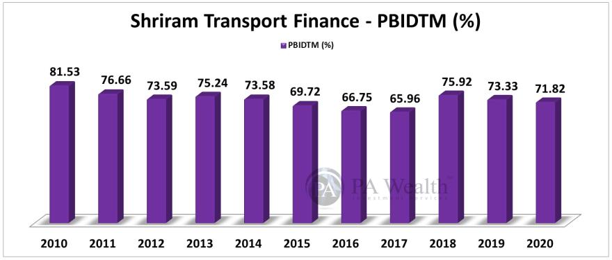 shriram transport finance EBITDA performance analysis