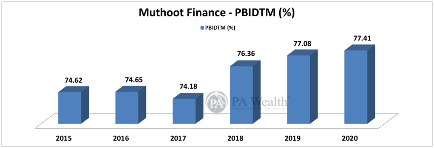 muthoot finance stock research with detail of EBITDA margin