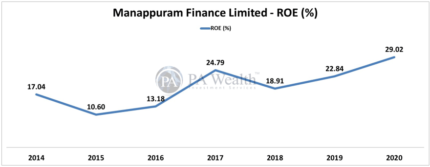 stock research of manappuram finance ltd with growth of ROE over last 6 years