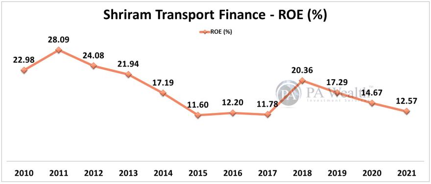 shriram transport finance ROE performance analysis