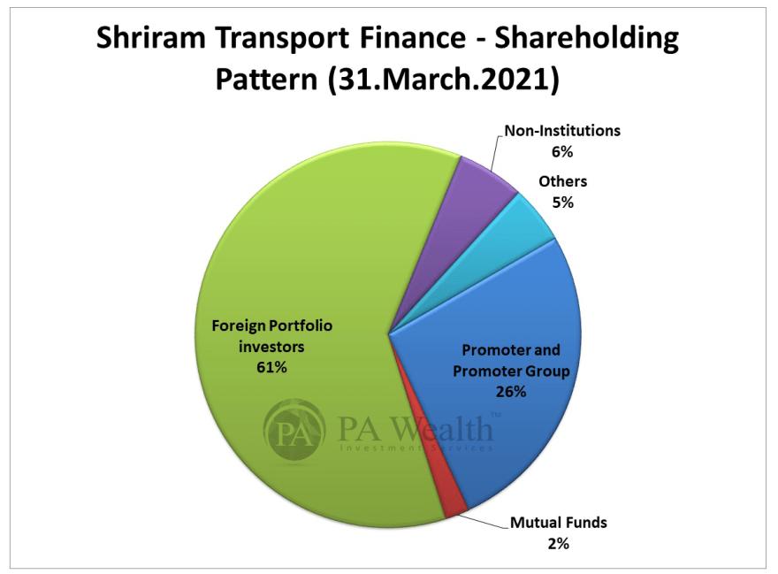 shriram transport finance shareholding pattern