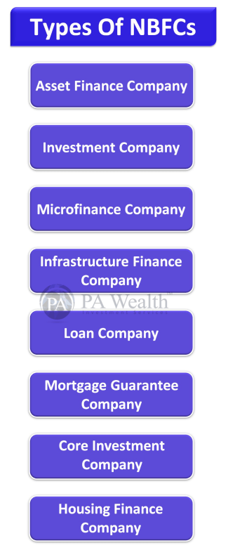Types of NBFC in India