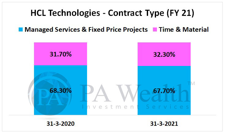 HCL Technologies stock research with details of revenue contracts on the basis of fixed price or time & material