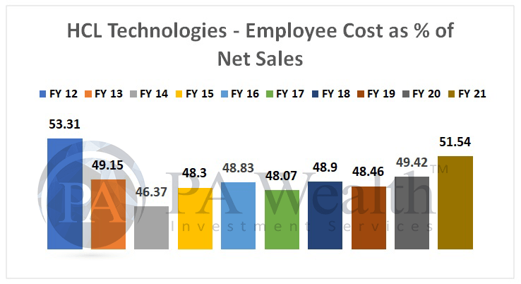 HCL Technologies stock research with detail of employee cost as a % of Net Sales