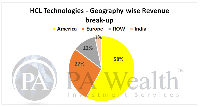 IT industry analysis with diversification of revenue of HCL Tech