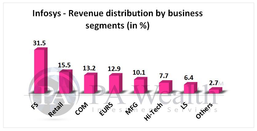 Business segments of Infosys