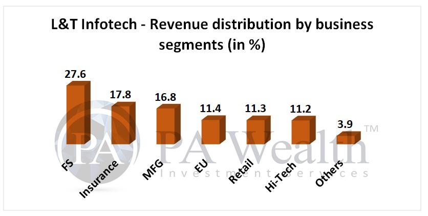 L&T infotech revenue segments analysis