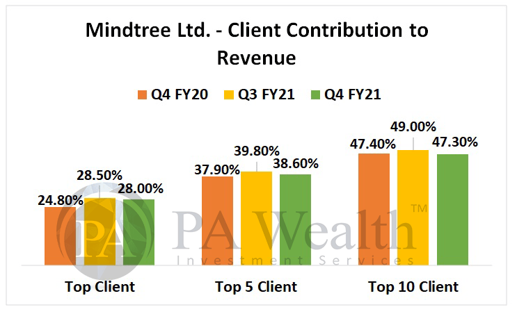 mindtree stock analysis with details of revenue contribution as per clients