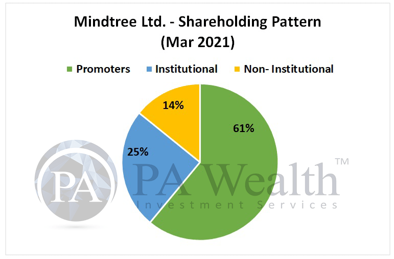 mindtree stock analysis with details of shareholding pattern