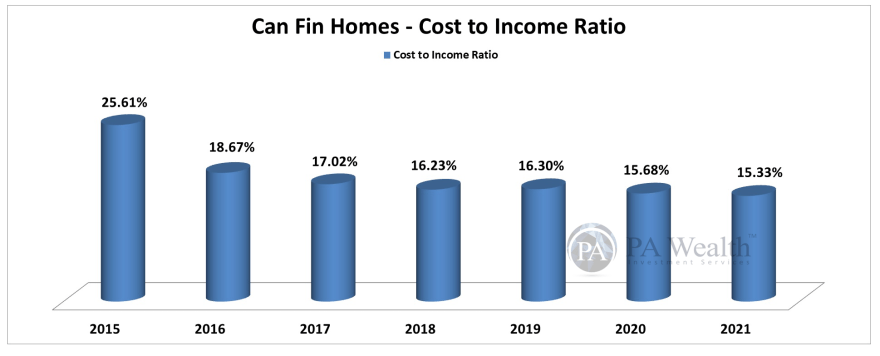 Can Fin Homes Stock Research with the details of Year-on-Year Cost To Income Ratio
