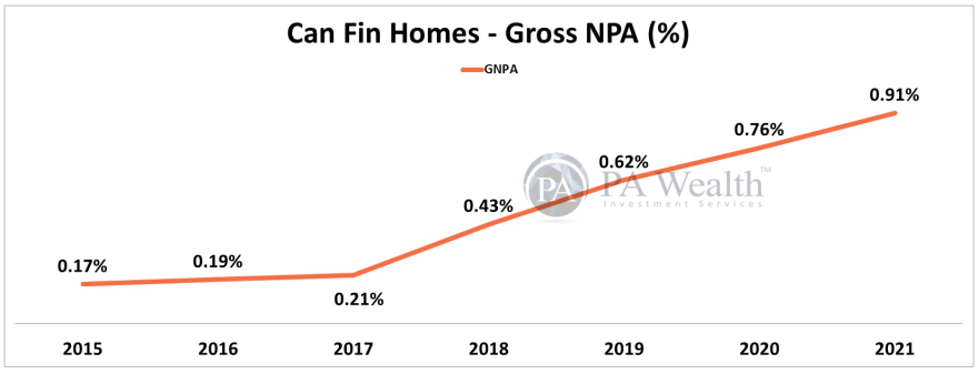 Can Fin Homes Stock Research with the details of Year-on-Year Gross NPA Ratio.