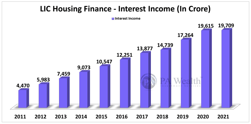 LIC Housing Finance Stock Research with all details of Year-on-Year Interest Income.