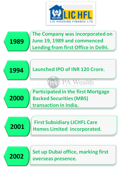 LIC Housing Finance Stock Research with all details of its Journey Since Inception.