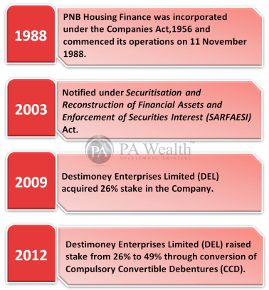 PNB Housing Finance stock research with detail of journey since inception