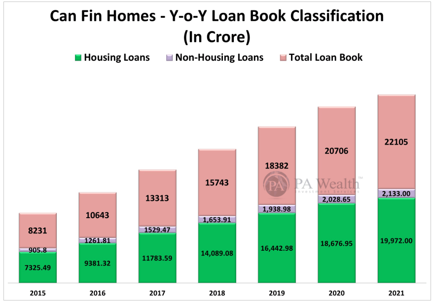 Can Fin Homes Stock Research with the details of Year-on-Year Loan Book Classification.