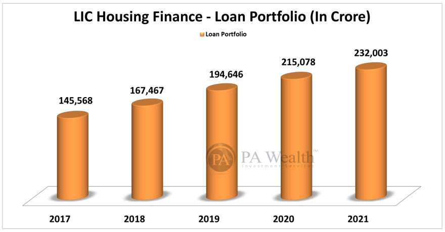 LIC Housing Finance Stock Research with all details of Loan Portfolio.