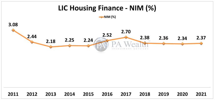 LIC Housing Finance Stock Research with all details of Year-on-Year Net Interest Margin.
