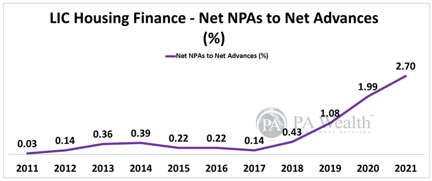 LIC Housing Finance Stock Research with all details of Year-on-Year Net NPAs To Net Advances.