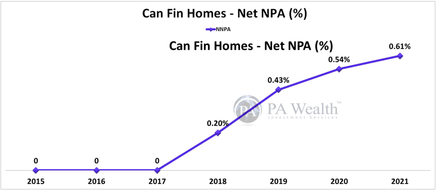 Can Fin Homes Stock Research with the details of Year-on-Year Net NPA Ratio.