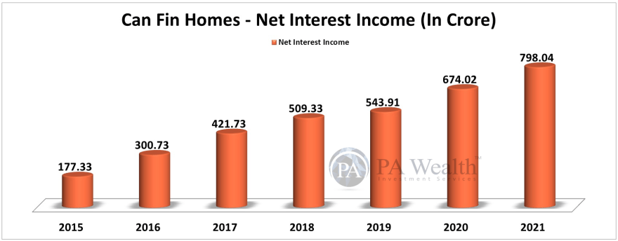 Can Fin Homes Stock Research with the details of Year-on-Year Net Interest Income.