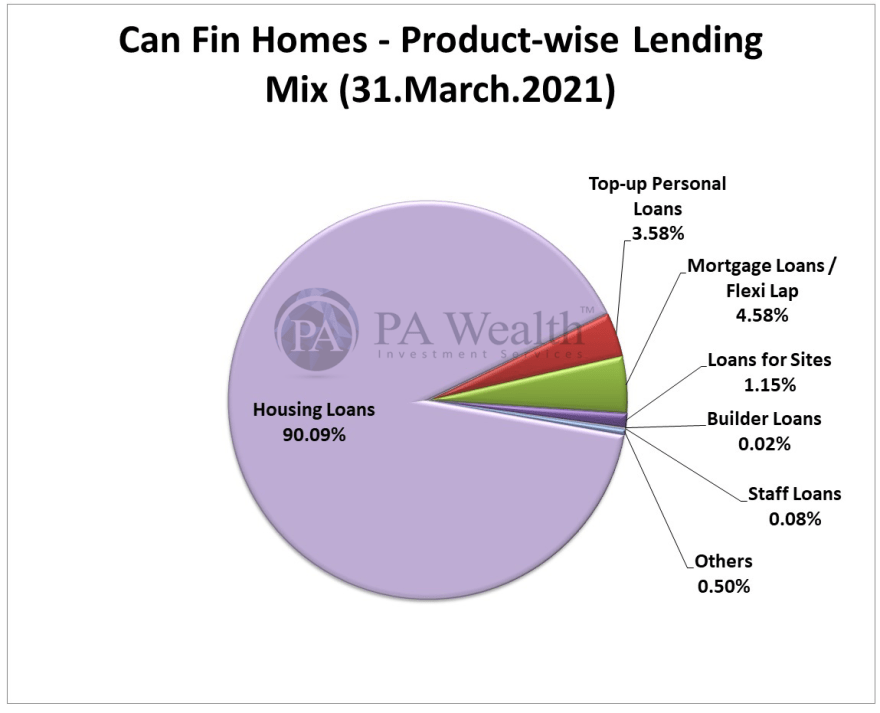 Can Fin Homes Stock Research with the details of Product-wise Lending Mix.