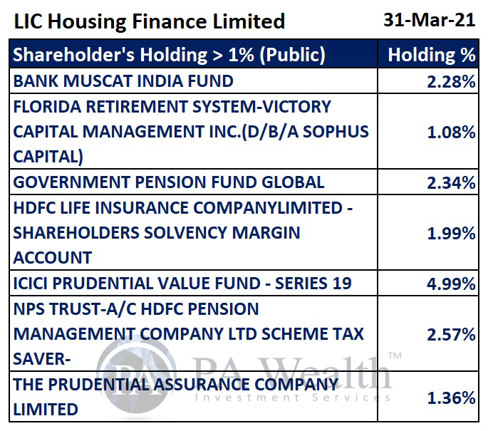LIC Housing Finance Stock Research with all details of major Public holding.