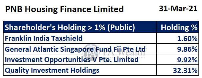 PNB Housing Finance stock research with detail of key public shareholders