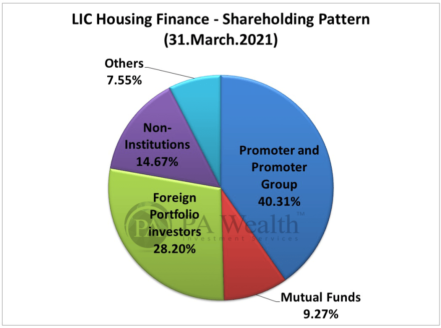 LIC Housing Finance Stock Research with all details of Shareholding Pattern.