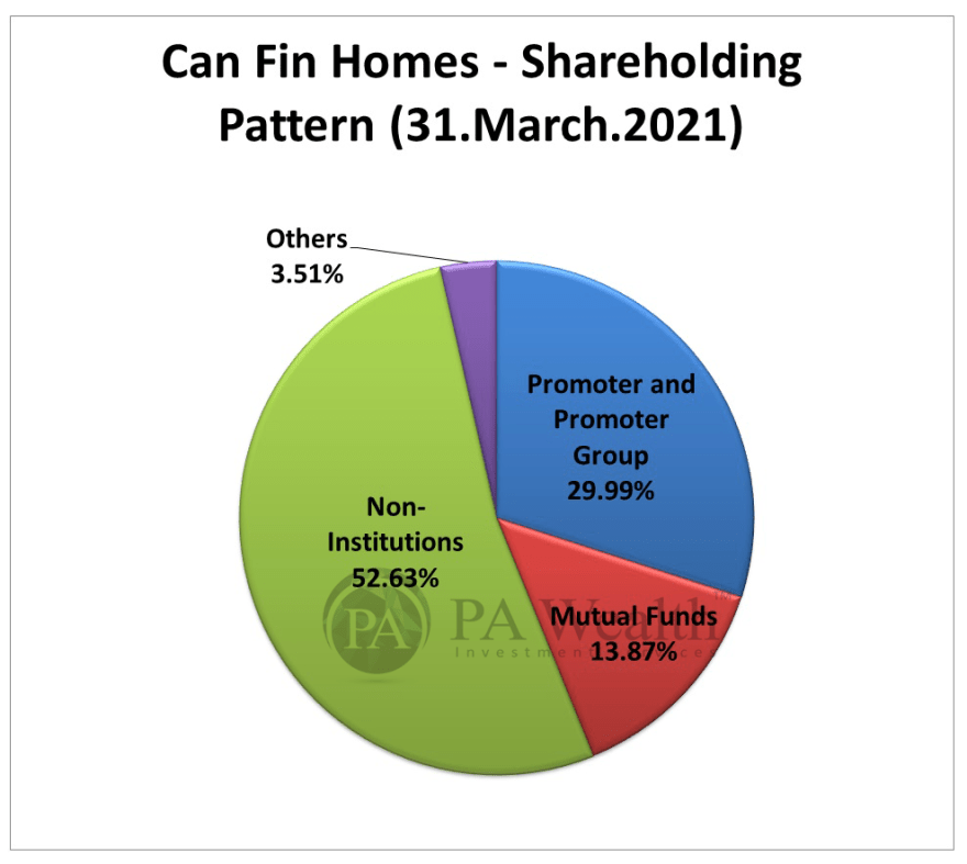 Can Fin Homes Stock Research with the details of Shareholding Pattern.