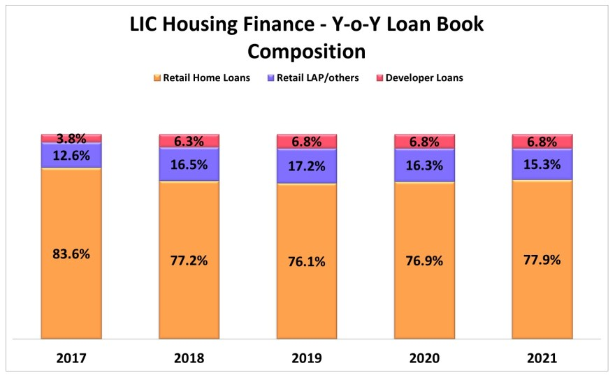 LIC Housing Finance Stock Research with all details of Year-on-Year Loan Book.
